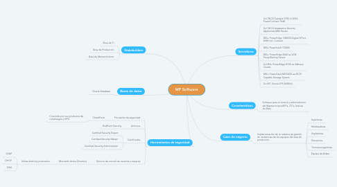 Mind Map: MP Software