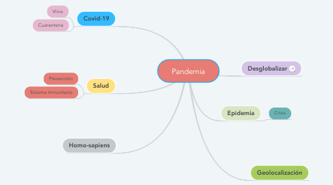 Mind Map: Pandemia
