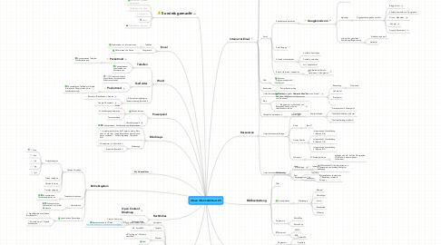 Mind Map: Ideen Informatik Kurs 25