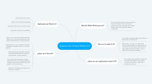 Mind Map: Educación Virtual Web 2.0