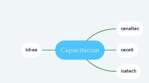 Mind Map: Capacitacion