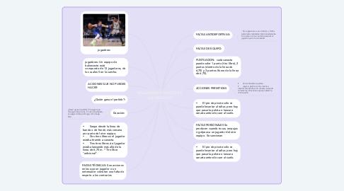 Mind Map: REGLAMENTO BÁSICO DE BALONCESTO