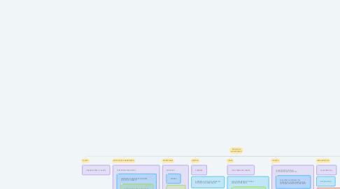 Mind Map: PROJETO DE ALFABETIZAÇÃO