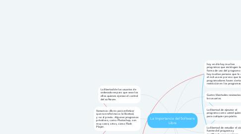 Mind Map: La Importancia del Software Libre