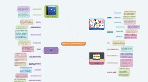 Mind Map: Ámbitos de la intervención pedagógica