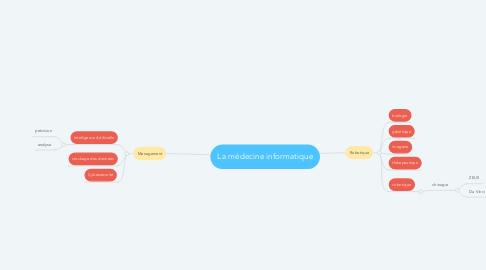 Mind Map: La médecine informatique
