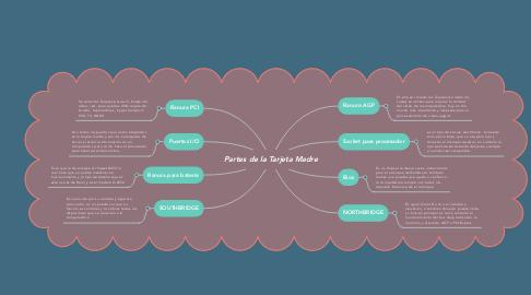 Mind Map: Partes de la Tarjeta Madre