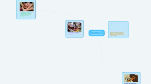 Mind Map: Problemas éticos a considerar, participación y compromiso ciudadano