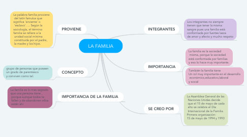 Mind Map: LA FAMILIA