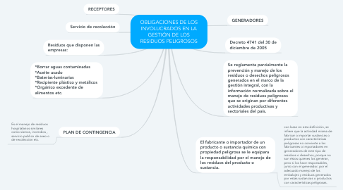 Mind Map: OBLIGACIONES DE LOS INVOLUCRADOS EN LA GESTIÓN DE LOS RESIDUOS PELIGROSOS