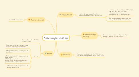 Mind Map: Acentuação Gráfica