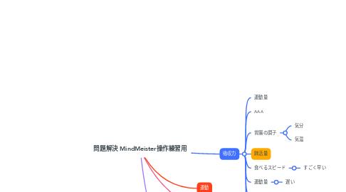 Mind Map: 問題解決 MindMeister操作練習用
