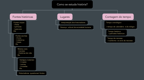 Mind Map: Como se estuda história?