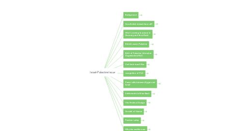 Mind Map: Israel-Palestine Issue