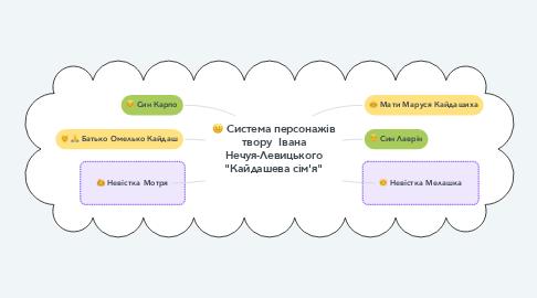 """Mind Map: Система персонажів твору  Івана Нечуя-Левицького """"Кайдашева сім'я"""""""