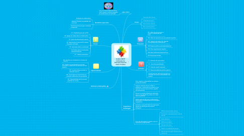Mind Map: Análise SWOT Instituição de Educação Superior (Setor Privado)