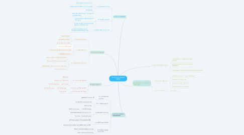 Mind Map: รีวิวจักรเย็บผ้า brother 1450nt