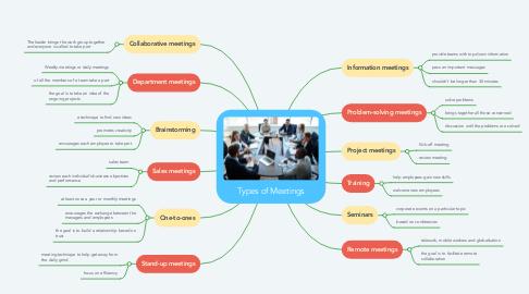 Mind Map: Types of Meetings