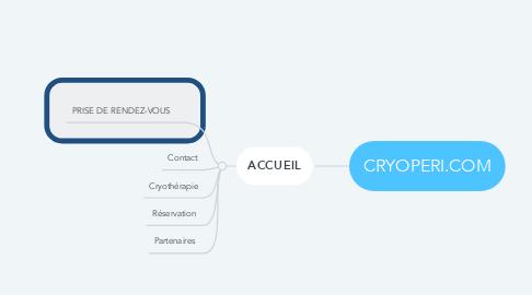 Mind Map: CRYOPERI.COM