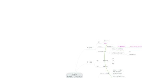 Mind Map: 商品別 短時間プロデュース