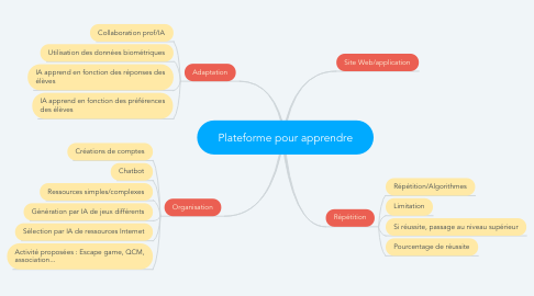 Mind Map: Plateforme pour apprendre