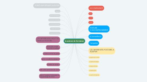 Mind Map: la posture du formateur