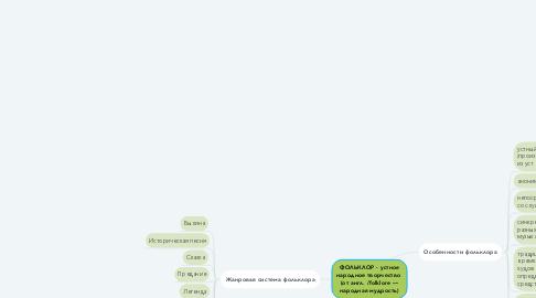 Mind Map: ФОЛЬКЛОР - устное народное творчество  (от англ. /folklore — народная мудрость)