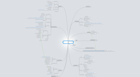 Mind Map: IAustin Food Startups