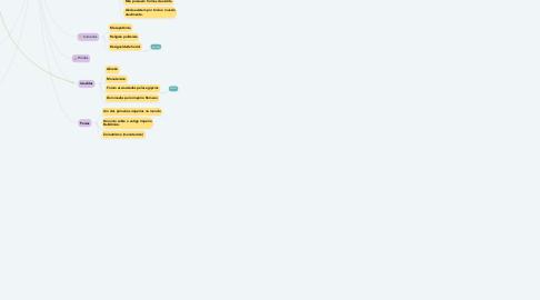Mind Map: História da Educação no mundo