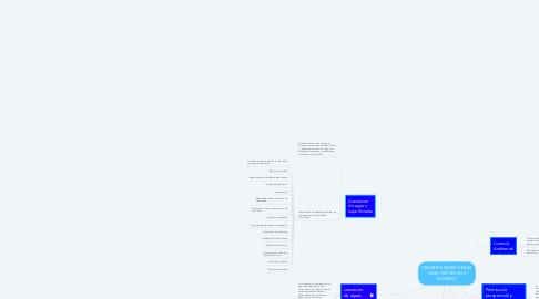 Mind Map: TRAMITES AMBIENTALES PARA PROYECTOS MINEROS