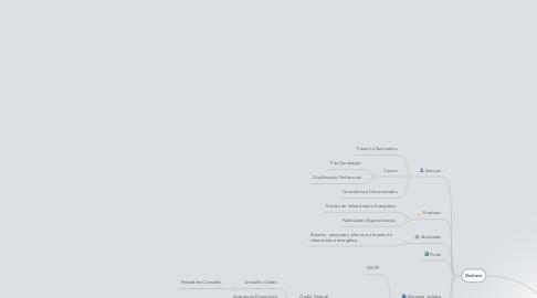 Mind Map: CEED – Centro de Estudos de Energia e Desenvolvimento