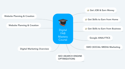 Mind Map: Digital FAB Mastery Course
