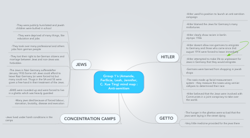 Mind Map: Group 1's (Amanda, Ferllicia, Leah, Jennifer, C. Xue Ting) mind map : Anti-semitism
