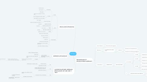 Mind Map: temáticas