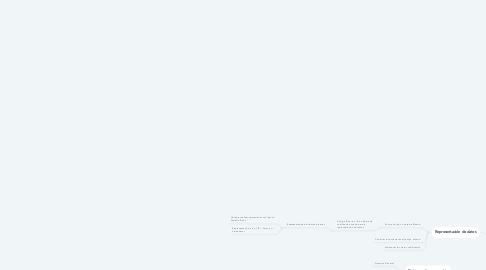 Mind Map: Representación de la información