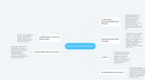 Mind Map: A REVOLUÇÃO FRANCESA