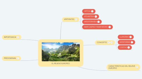 Mind Map: EL RELIEVE EUROPEO