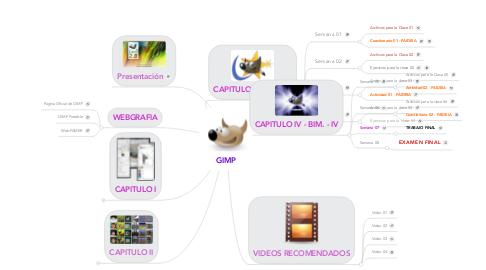 Mind Map: GIMP