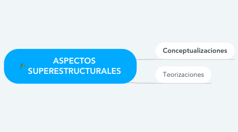 Mind Map: ASPECTOS SUPERESTRUCTURALES