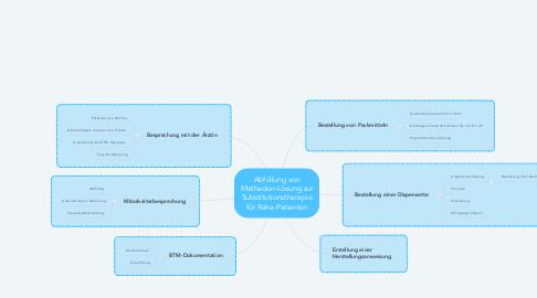 Mind Map: Abfüllung von Methadon-Lösung zur Substitutionstherapie für Reha-Patienten