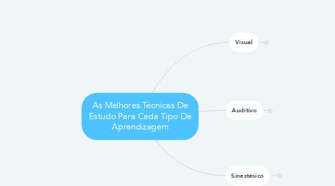 Mind Map: As Melhores Técnicas De Estudo Para Cada Tipo De Aprendizagem