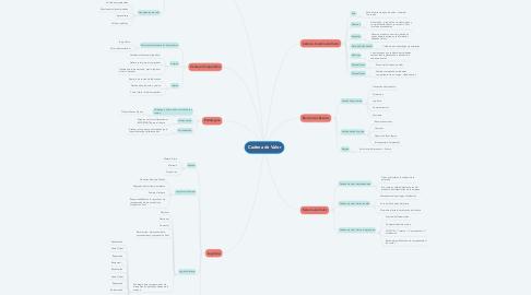 Mind Map: Cadena de Valor