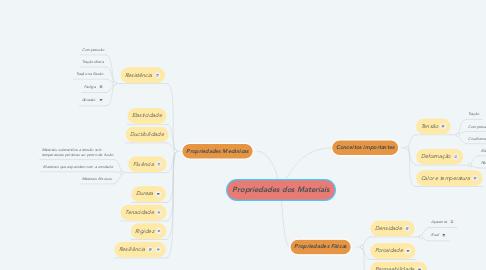 Mind Map: Propriedades dos Materiais