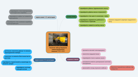 Mind Map: Технічне обслуговування навантажувальної машиниTORO-400E
