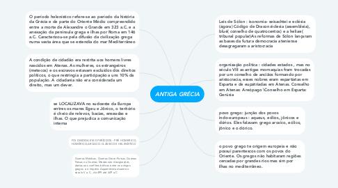 Mind Map: ANTIGA GRÉCIA