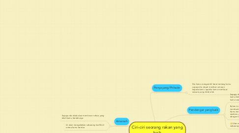 Mind Map: Ciri-ciri seorang rakan yang baik