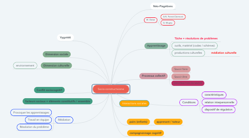 Mind Map: Socio-constructivisme