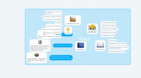 Mind Map: ETAPAS PARA UNA INVESTIGACIÓN ESTADISTICA