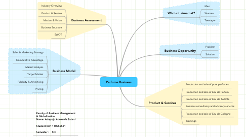 Mind Map: Perfume Business