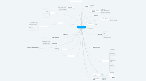 Mind Map: Servicios de ULEAM